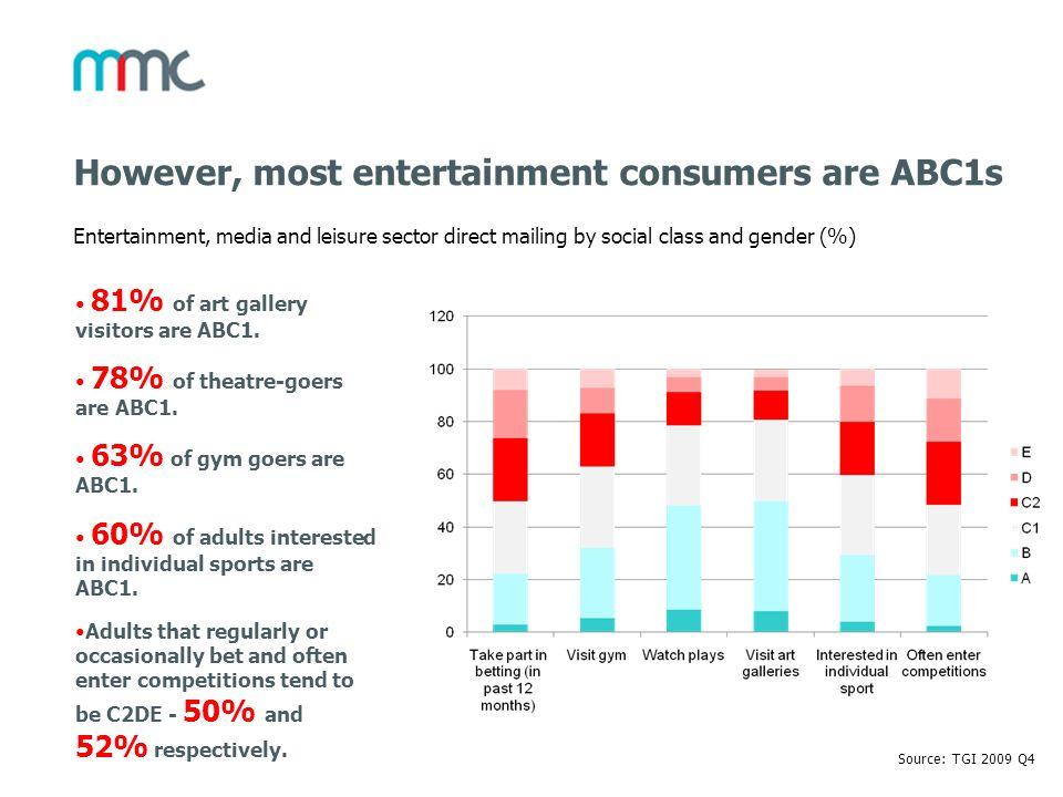 However, most entertainment consumers are ABC1s