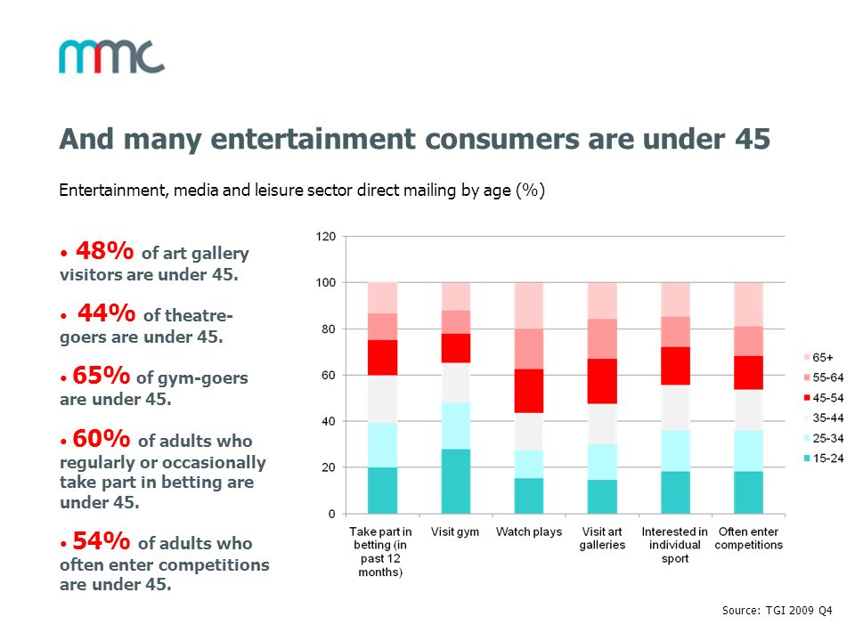 And many entertainment consumers are under 45