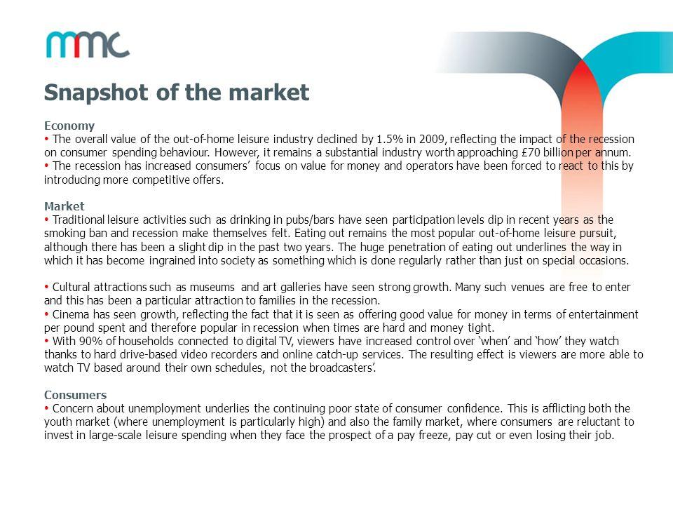 Snapshot of the market Economy