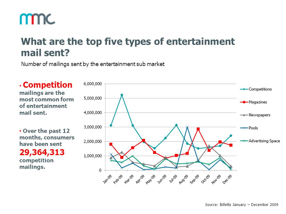 What are the top five types of entertainment mail sent