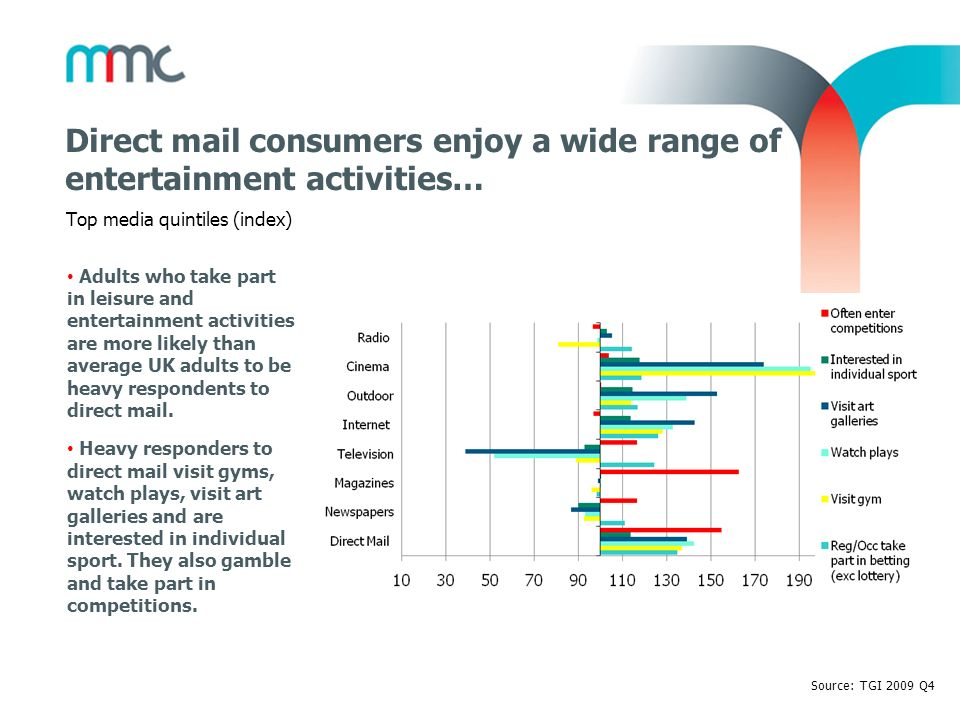 Direct mail consumers enjoy a wide range of entertainment activities…