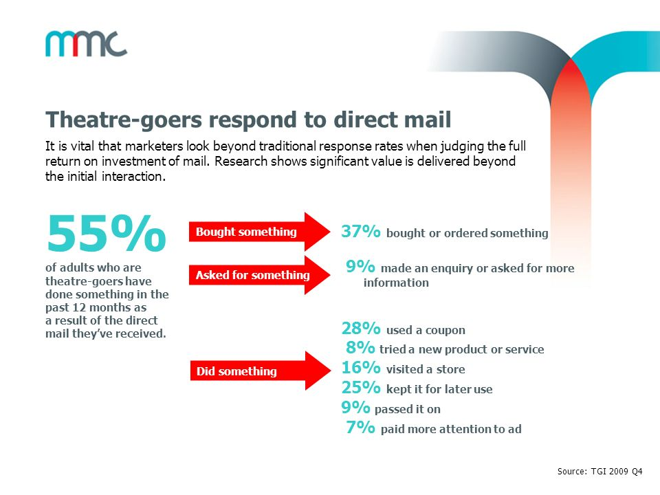 Theatre-goers respond to direct mail