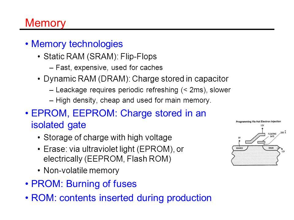 Memory Memory technologies