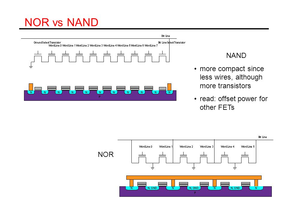 NOR vs NAND NAND. more compact since less wires, although more transistors. read: offset power for other FETs.