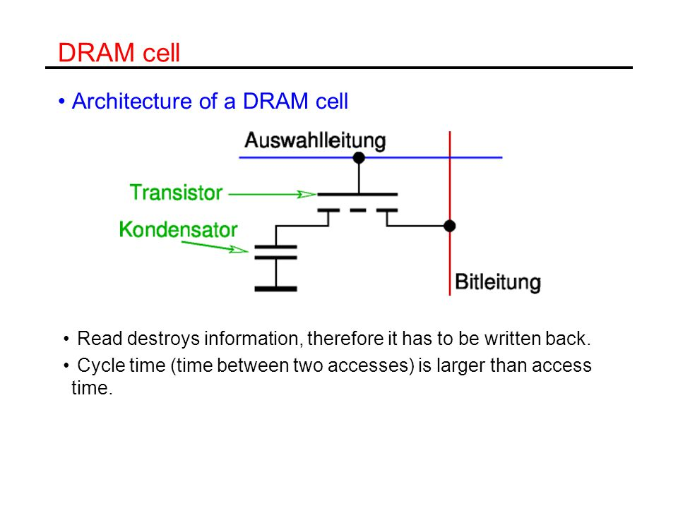 DRAM cell Architecture of a DRAM cell