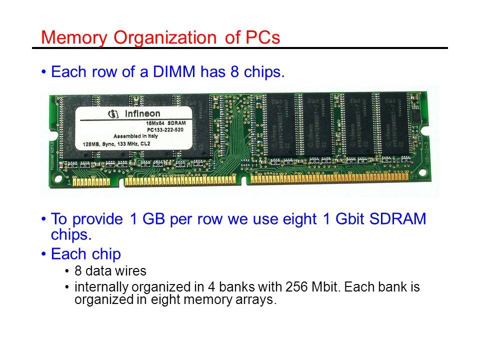 Memory Organization of PCs