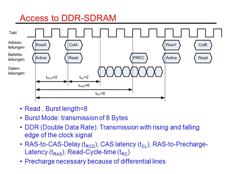 Access to DDR-SDRAM Read , Burst length=8