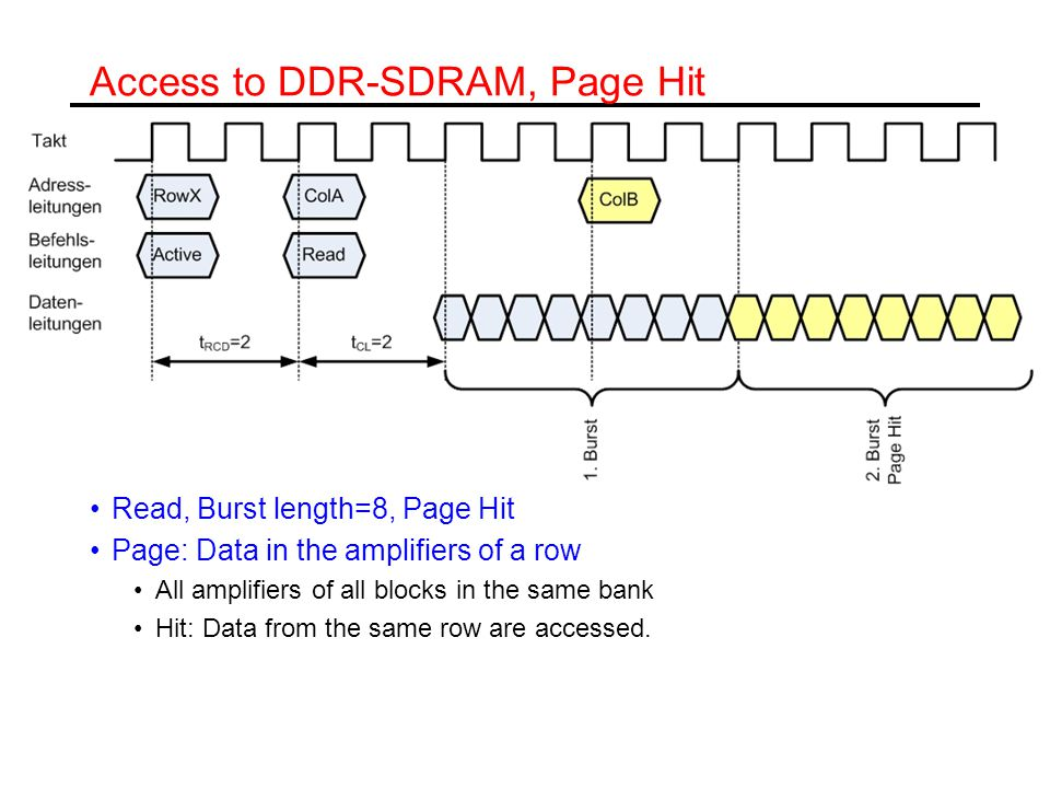 Access to DDR-SDRAM, Page Hit