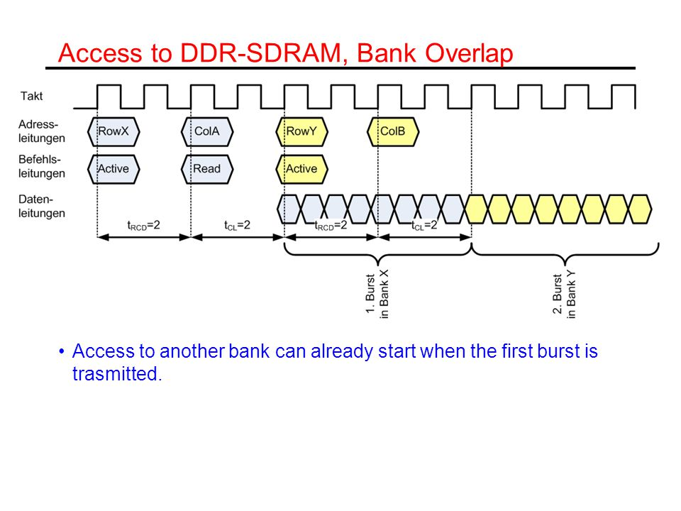 Access to DDR-SDRAM, Bank Overlap