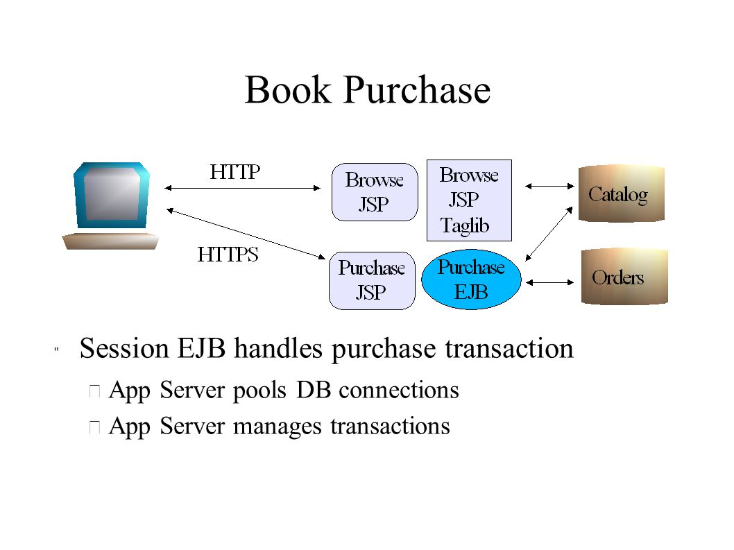 Book Purchase Session EJB handles purchase transaction