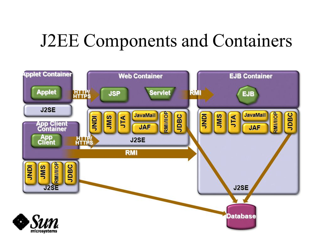 J2EE Components and Containers