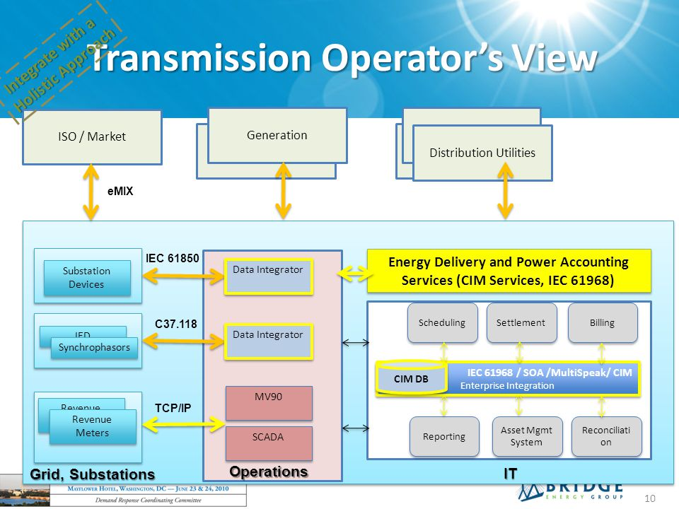 Transmission Operator's View