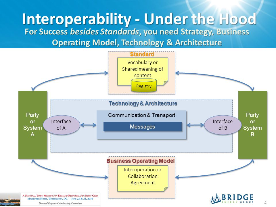 Interoperability - Under the Hood