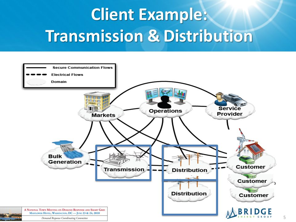 Client Example: Transmission & Distribution
