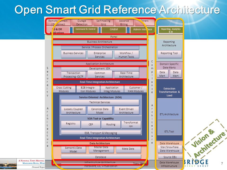 Open Smart Grid Reference Architecture