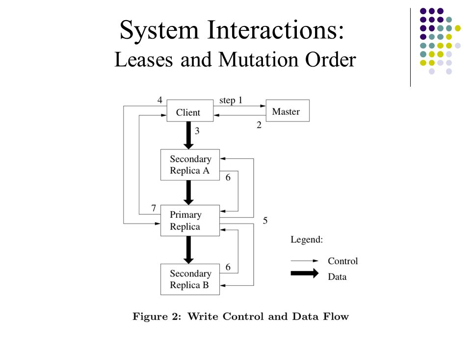 Leases and Mutation Order
