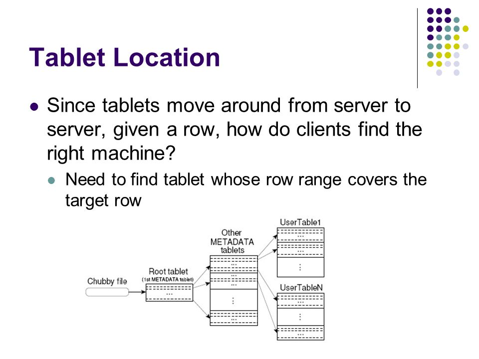 Tablet Location Since tablets move around from server to server, given a row, how do clients find the right machine