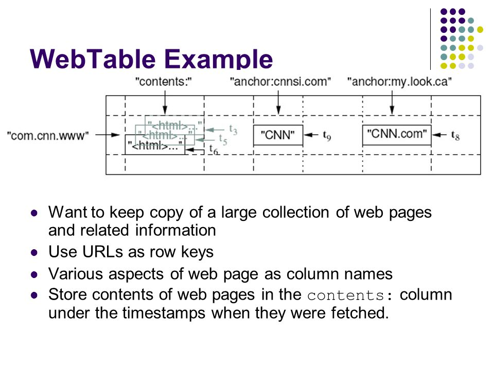 WebTable Example Want to keep copy of a large collection of web pages and related information. Use URLs as row keys.
