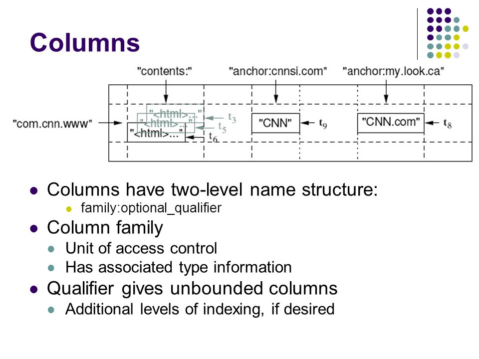 Columns Columns have two-level name structure: Column family