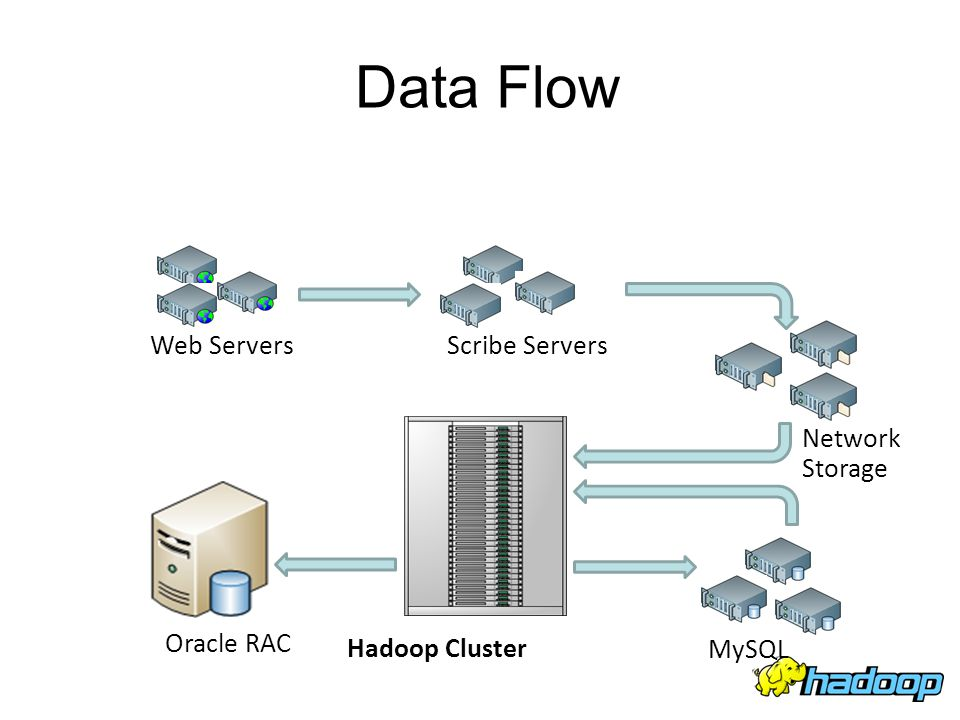 Data Flow Web Servers Scribe Servers Network Storage Oracle RAC