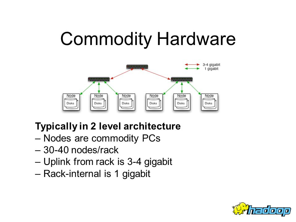 Commodity Hardware Typically in 2 level architecture