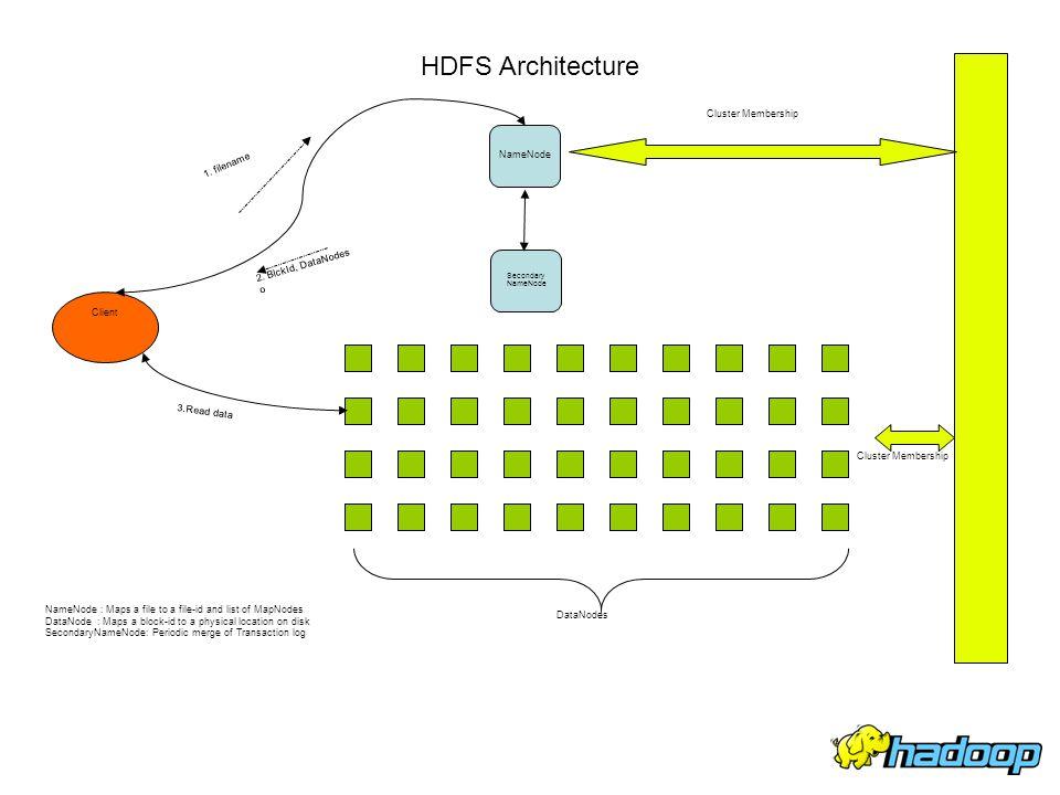 HDFS Architecture Cluster Membership NameNode 1. filename