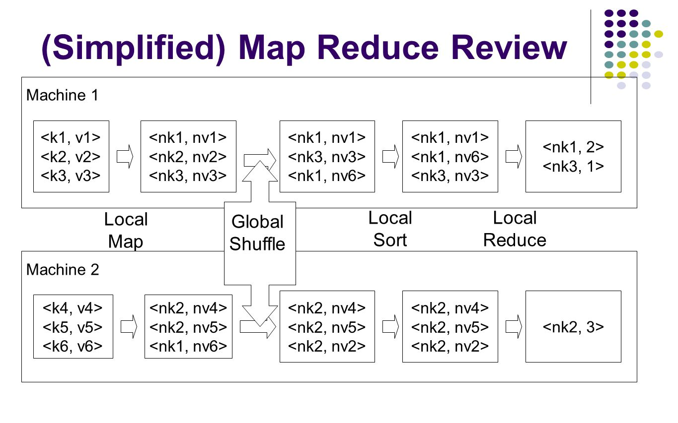 (Simplified) Map Reduce Review