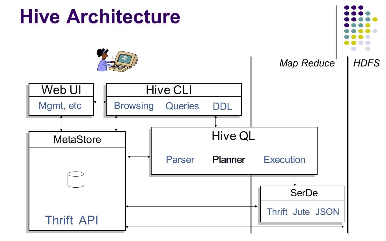 Hive Architecture Web UI Hive CLI Hive QL Thrift API MetaStore