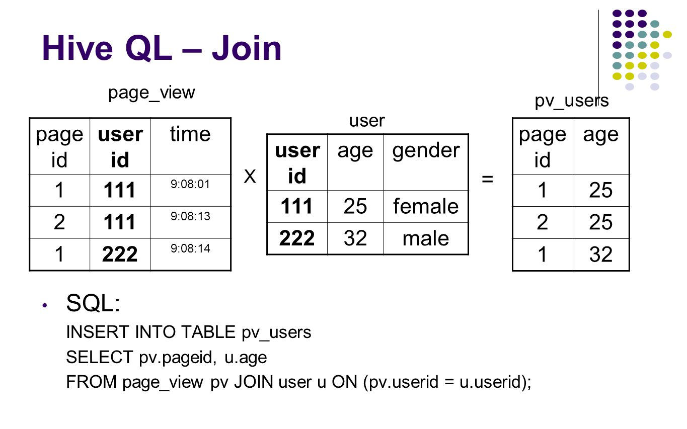 Hive QL – Join SQL: pageid userid time 1 111 2 222 pageid age 1 25 2