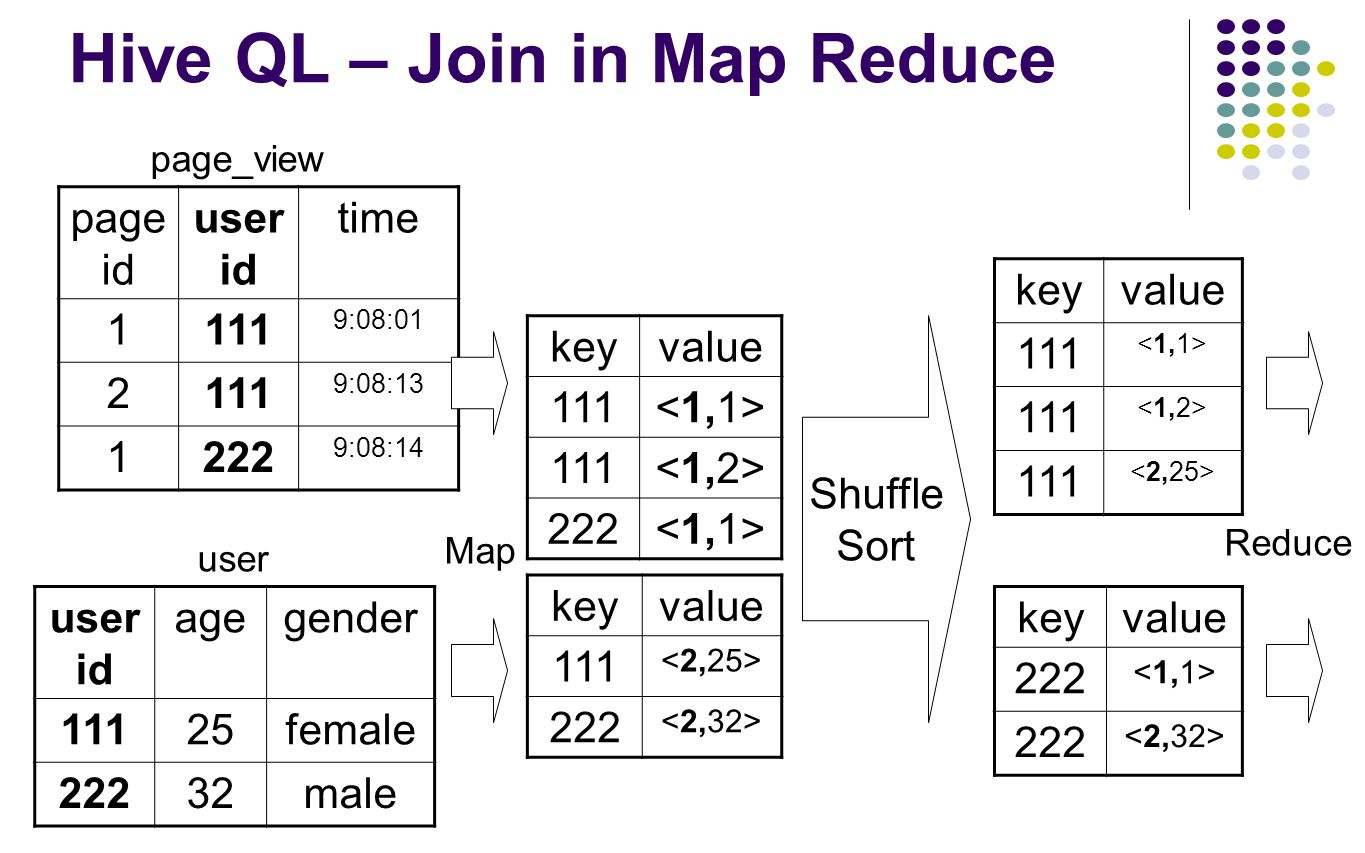 Hive QL – Join in Map Reduce