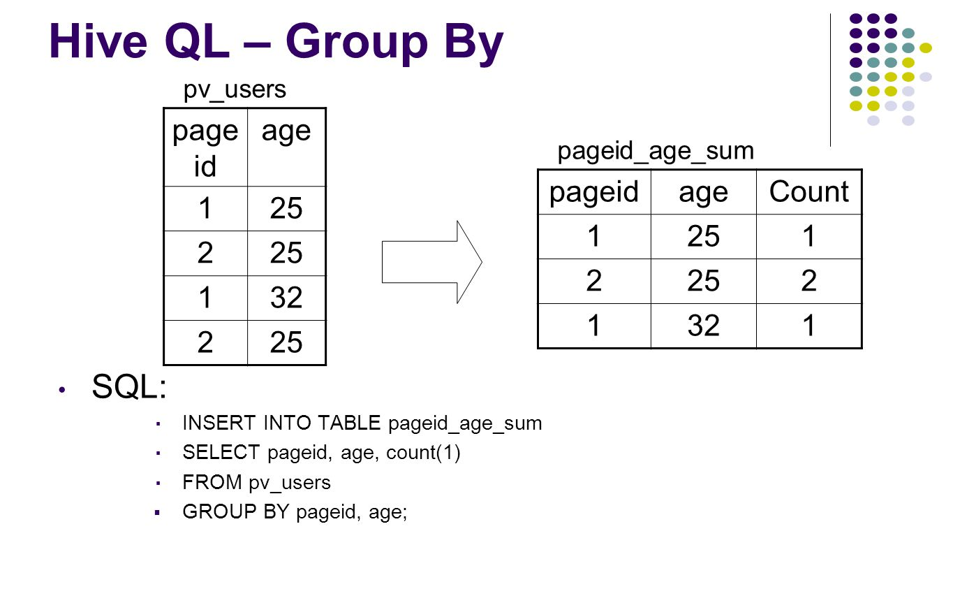 Hive QL – Group By SQL: pageid age 1 25 2 32 pageid age Count 1 25 2