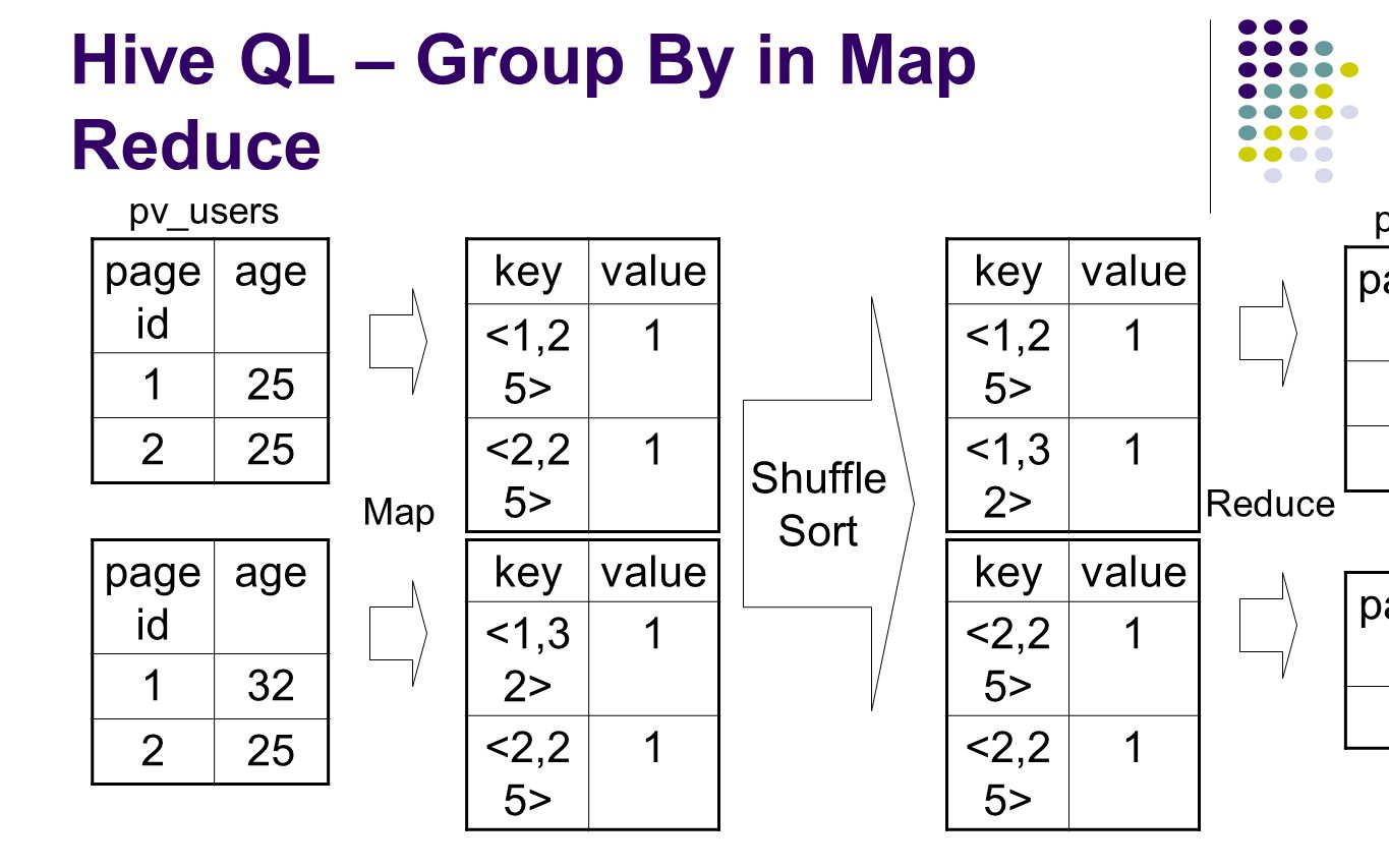 Hive QL – Group By in Map Reduce