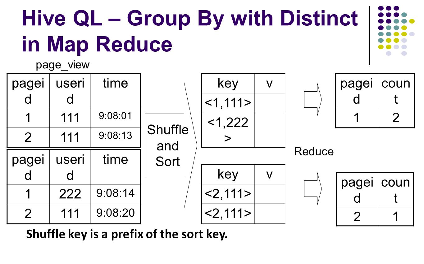 Hive QL – Group By with Distinct in Map Reduce
