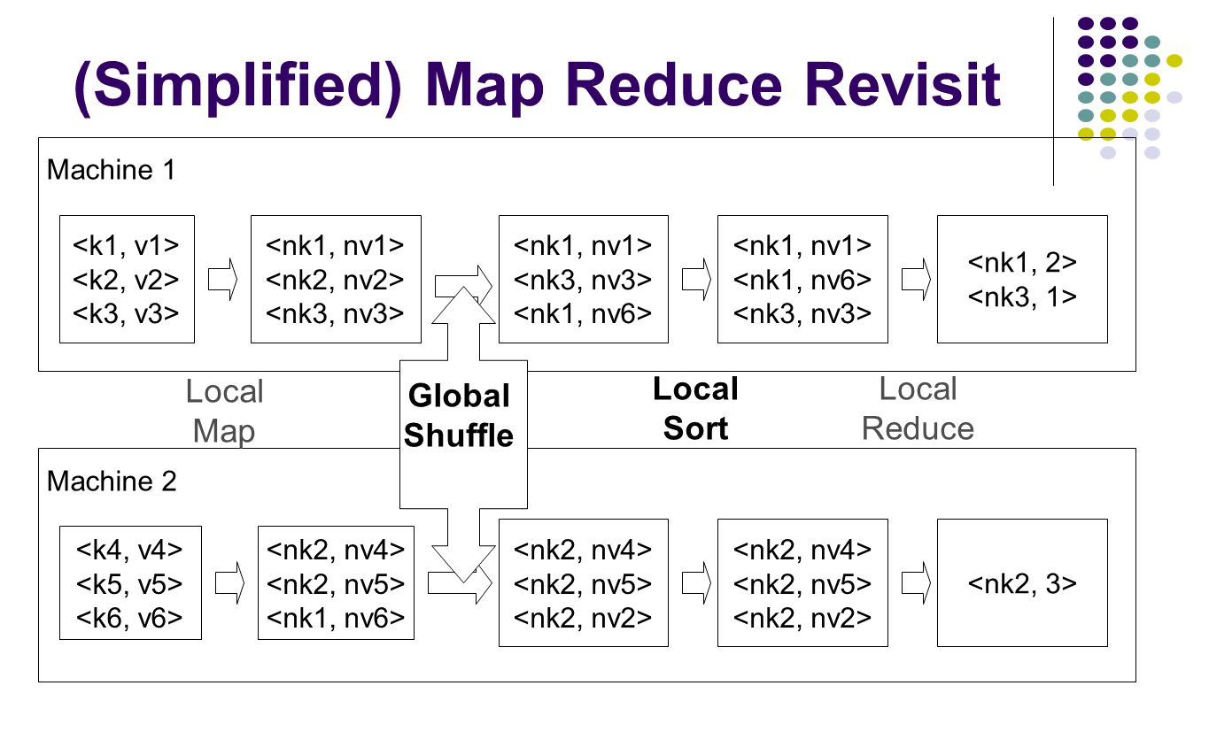 (Simplified) Map Reduce Revisit
