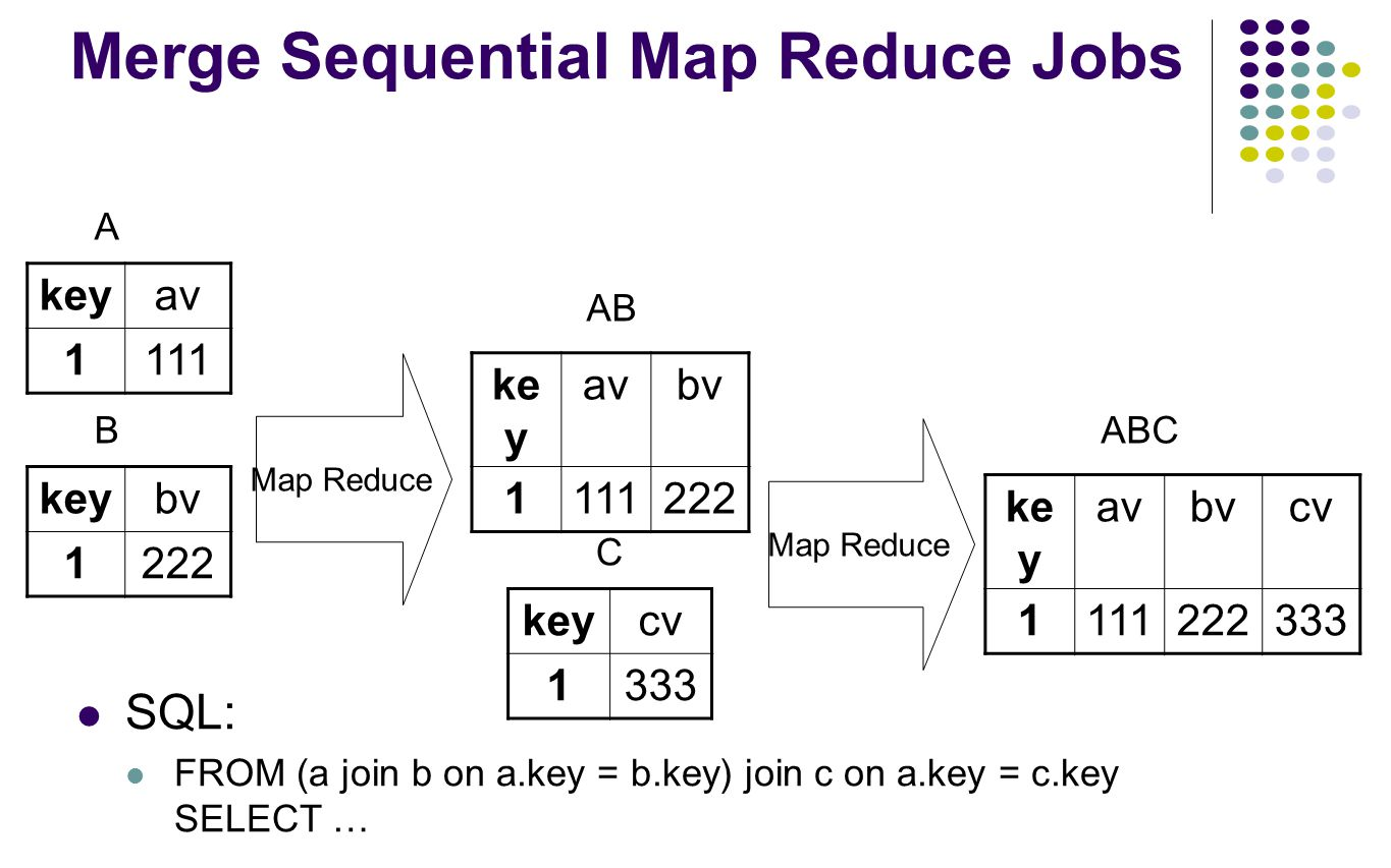 Merge Sequential Map Reduce Jobs
