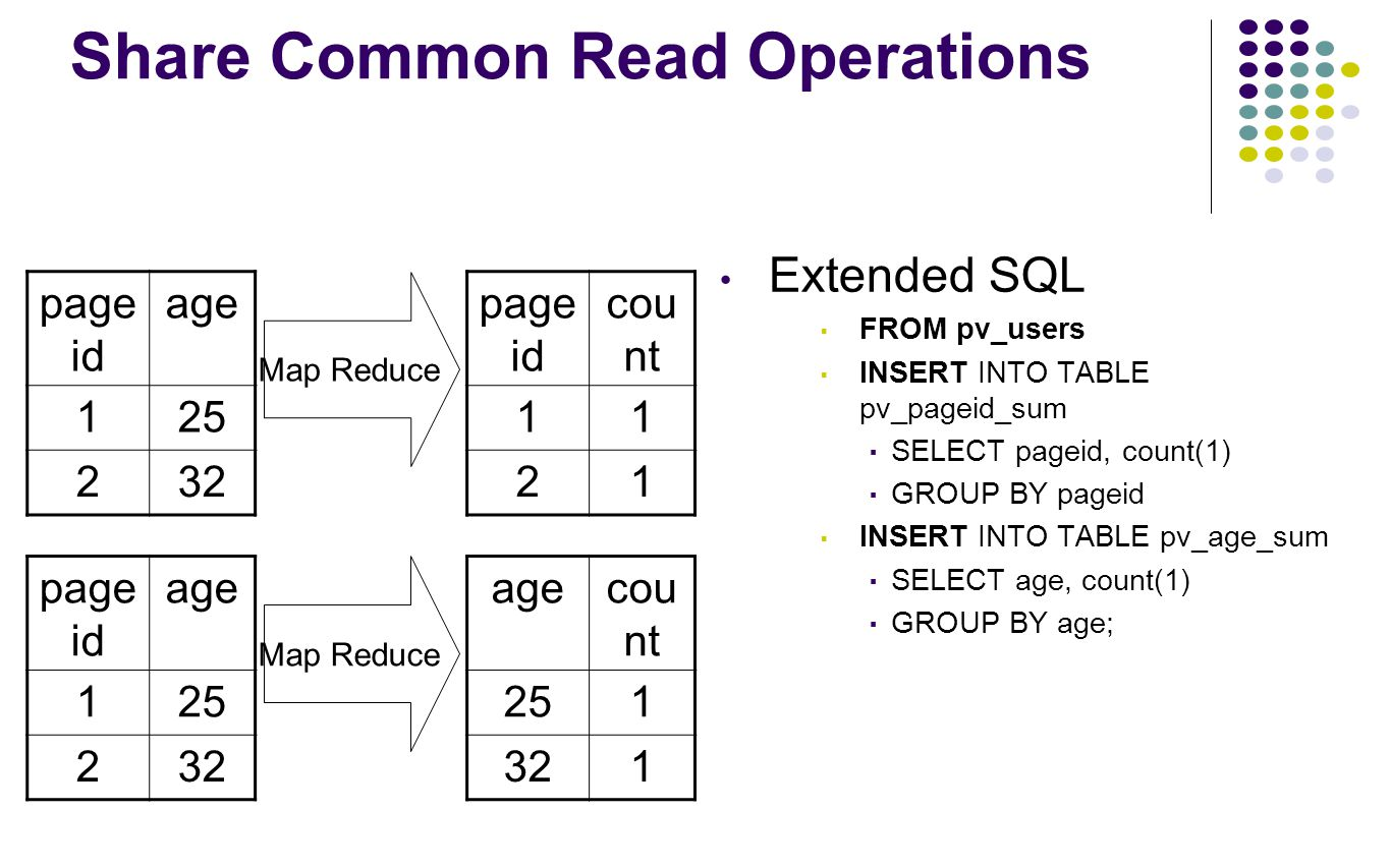 Share Common Read Operations