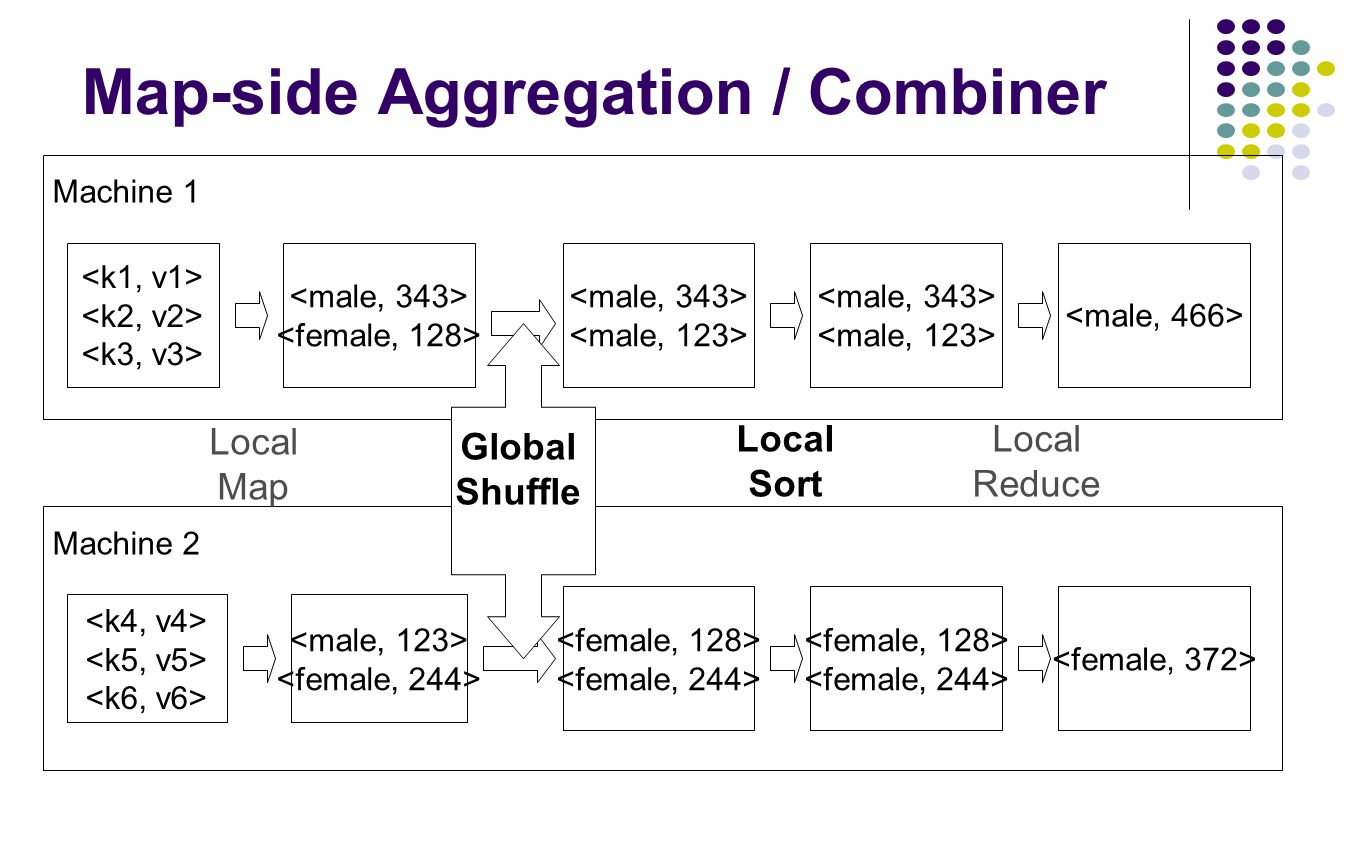 Map-side Aggregation / Combiner