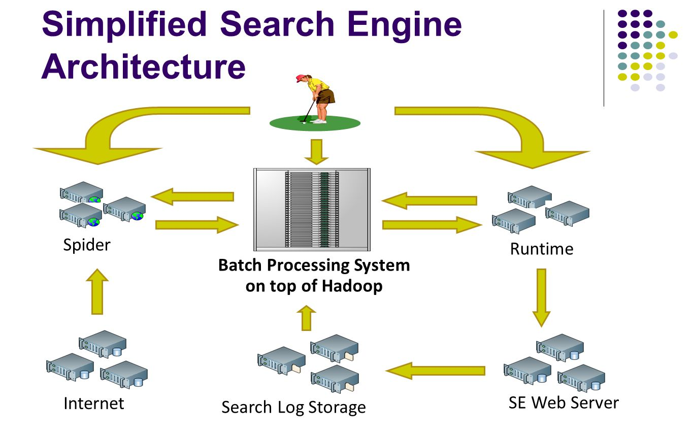 Simplified Search Engine Architecture