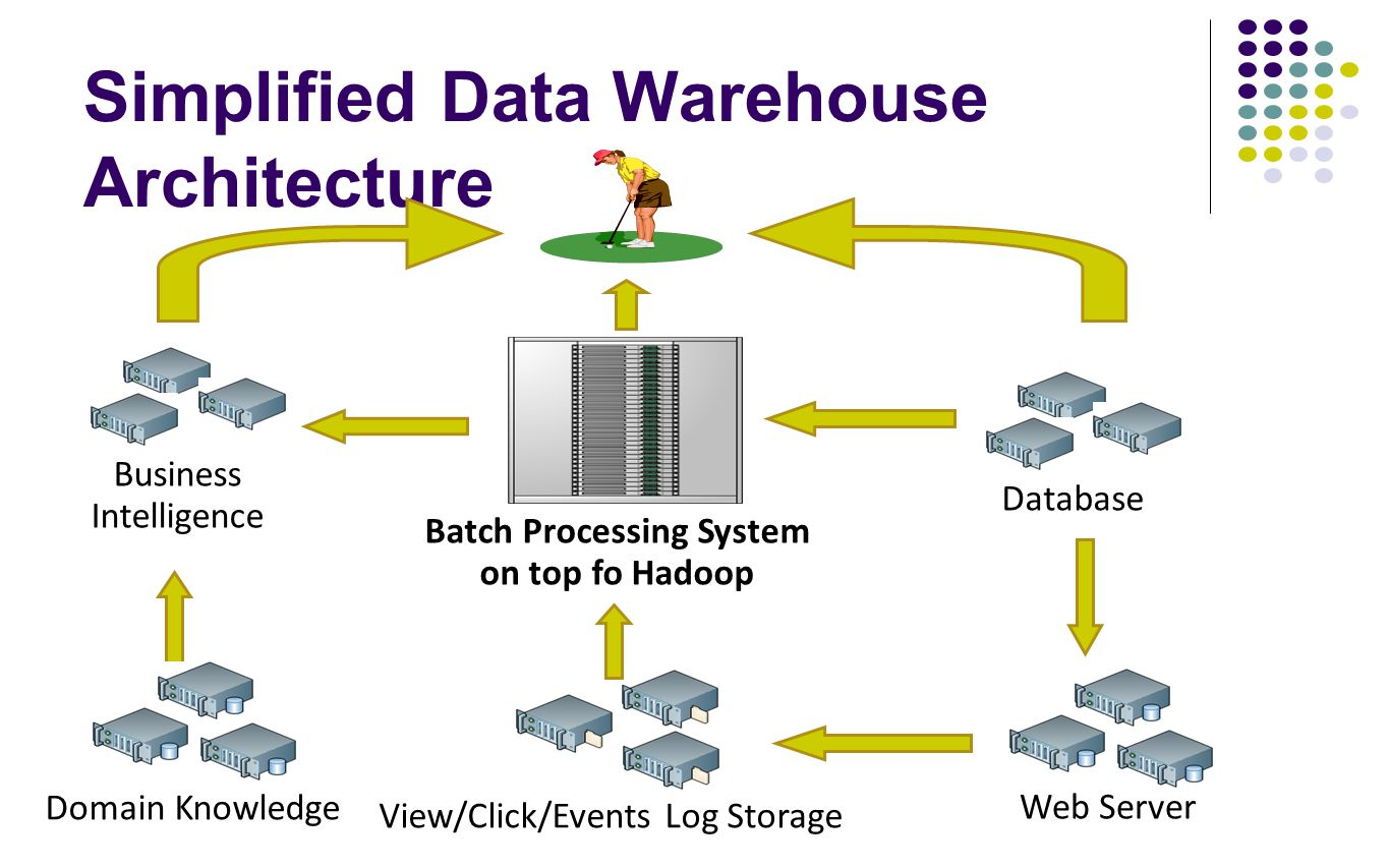 Simplified Data Warehouse Architecture