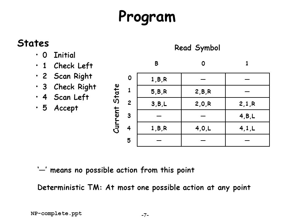 Program States 0 Initial Read Symbol 1 Check Left 2 Scan Right