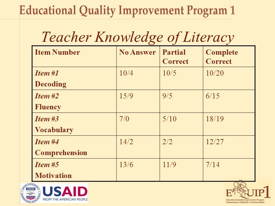 Teacher Knowledge of Literacy