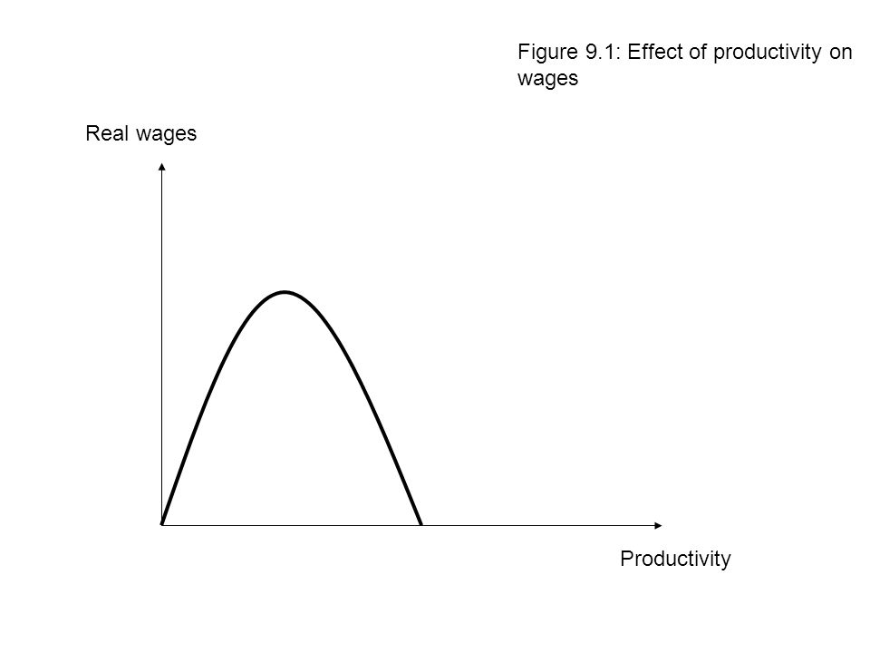 Figure 9.1: Effect of productivity on