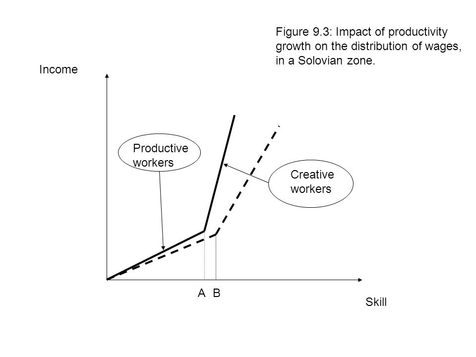 Figure 9.3: Impact of productivity