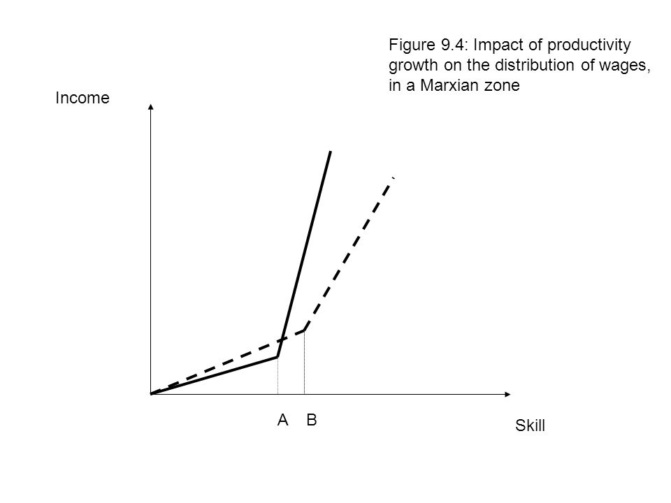 Figure 9.4: Impact of productivity