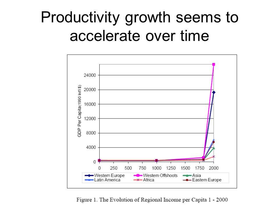 Productivity growth seems to accelerate over time