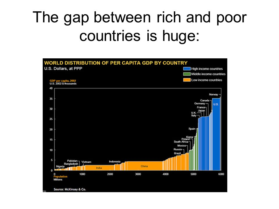 The gap between rich and poor countries is huge: