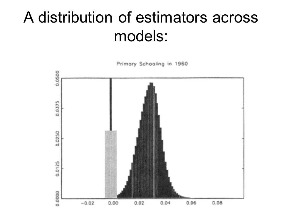 A distribution of estimators across models: