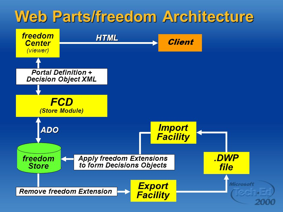 Web Parts/freedom Architecture
