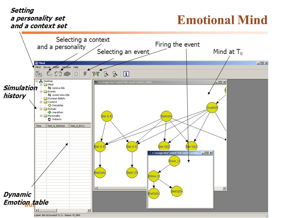 Emotional Mind humaine WP7: Emotion in Cognition and Action Dynamic