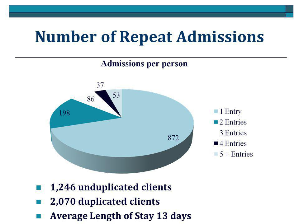 Number of Repeat Admissions